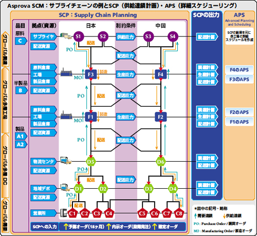 20120129asprova3 - アスプローバ/高橋邦芳社長、SCM改革