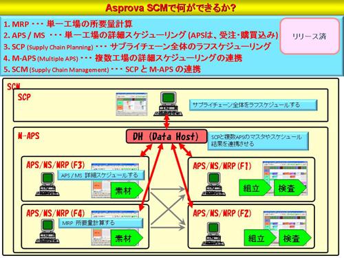 20120129asprova4 - アスプローバ/高橋邦芳社長、SCM改革