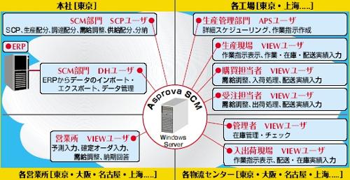 20120129asprova5 - アスプローバ/高橋邦芳社長、SCM改革