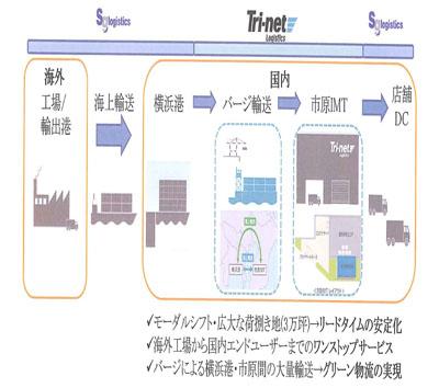 20120203sagawal - 佐川グローバル、トライネット/ワンストップサービス提供で提携
