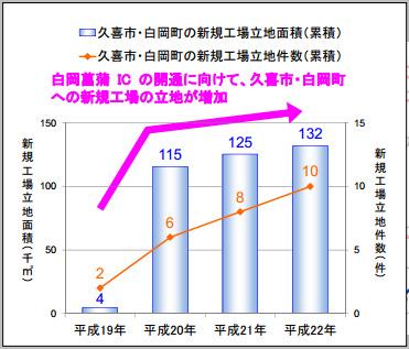 20120228nexcoeast - 東日本高速道路/圏央道で工場の新規立地進む