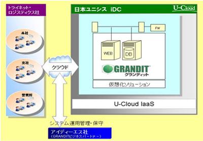 20120313unisys1 - トライネット・ロジスティクス/クラウド環境で基幹システム導入