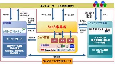 20120327hitachi - 日立システムズ/SaaSビジネス支援サービス開始