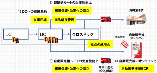 20120502cocawest - コカ・コーラウエスト/物流プロセス改革の進捗状況