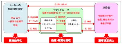 ヤマトHD/メーカーお客様相談室用返品・交換サポートサービス ...