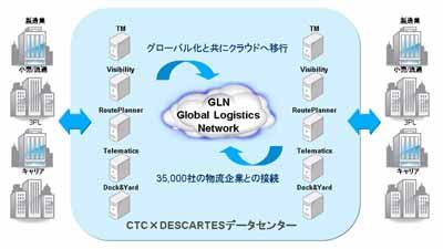 20120629ctc - CTC/デカルト社のグローバルロジスティクスソリューション提供