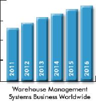 20120724arcwms - 倉庫管理システム市場/Eコマースの普及で、機能追加の要望増加