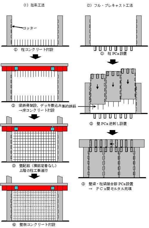 20120911mitui - 三井住友建設/物流施設向け耐震部材を開発