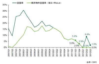 20121022cbre2 - CBRE/近畿圏の大型物流施設空室率が1.9%、首都圏は4.6%
