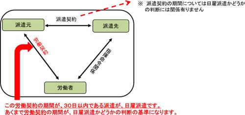 20121026kourou - 厚労省/改正労働者派遣法のポイント