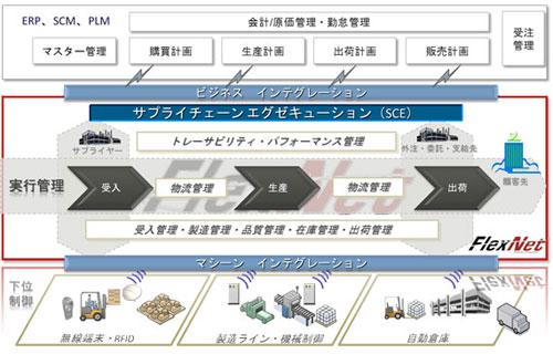 20121031apriso img11 - アプリソ/製造・物流ソリューション戦略