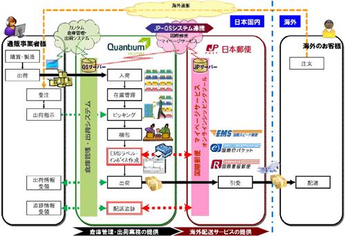 20121126yuubin - 日本郵便/海外通販でカンタムと連携