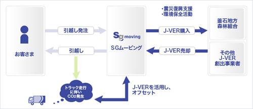 20130212sagawa - 佐川引越センター/SGムービングに社名変更