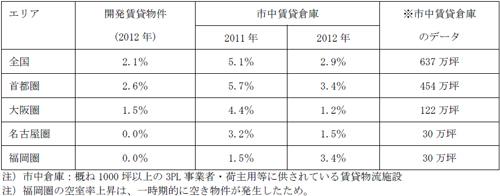 20130219hudousan1 - ロジスティクスフィールド総研/大型物流施設の空室率、全国で低下