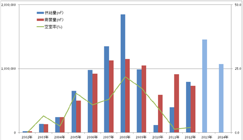 20130219hudousan2 - ロジスティクスフィールド総研/大型物流施設の空室率、全国で低下