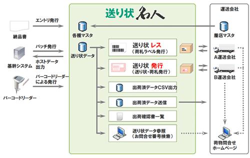 20130227uzac - ユーザックシステム/送り状発行システムの新バージョン