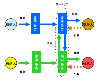 20130312fukutsu - セイノー、福山通運/戦略的物流システムで業務提携