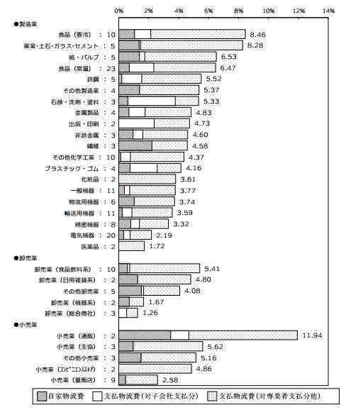 20130603jils - 2012年度の売上高物流コスト比率/4.72%