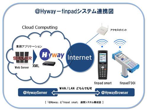 20130611furuno - フルノシステムズ/シノジャパンと連携、クラウドソリューション提供
