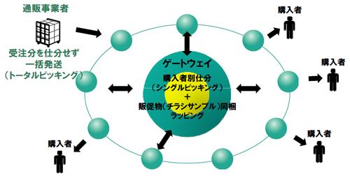 20130703yamatok1 - ヤマトグループ/バリュー・ネットワーキング構想、改革事例