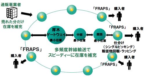 20130703yamatok2 - ヤマトグループ/バリュー・ネットワーキング構想、改革事例