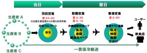 20130703yamatok3 - ヤマトグループ/バリュー・ネットワーキング構想、改革事例