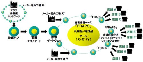 20130703yamatok4 - ヤマトグループ/バリュー・ネットワーキング構想、改革事例