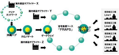 20130703yamatok5 - ヤマトグループ/バリュー・ネットワーキング構想、改革事例