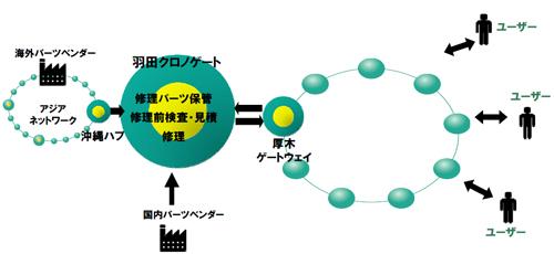 20130703yamatok6 - ヤマトグループ/バリュー・ネットワーキング構想、改革事例