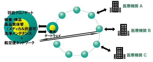 20130703yamatok7 - ヤマトグループ/バリュー・ネットワーキング構想、改革事例