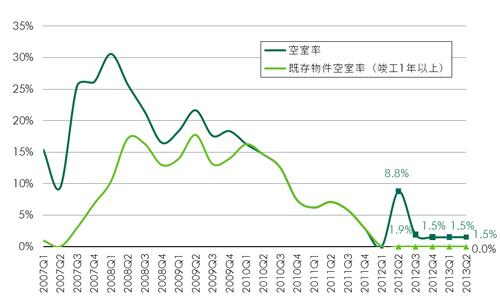 20130724cbre2 - 大型マルチテナント型物流施設/空室率が2.7%、賃料は上昇基調