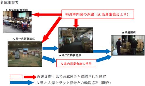 20130911kinki - 近畿運輸局/南海トラフ巨大地震対策、近畿2府4県で物流協定締結