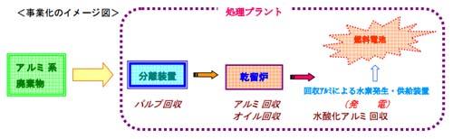 20130925tonamih - トナミHD/廃アルミ活用で合弁会社