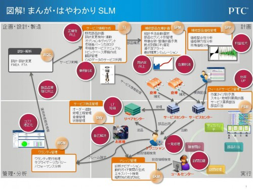 20131125ptc2 500x375 - PTC/エニグマ買収でSLM分野を強化・拡充