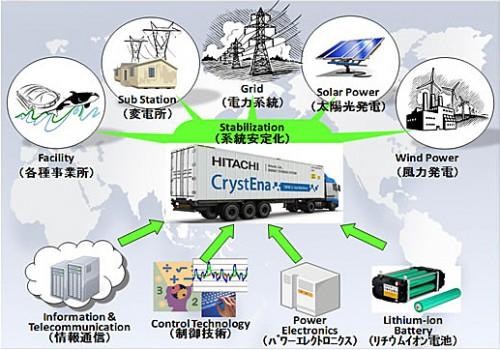 20131203hitachi 500x350 - 日立/コンテナ型蓄電システムを開発