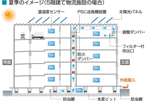20131206daiwa8 500x350 - 大和ハウス工業/相模原市に10万㎡の最先端環境配慮型物流施設
