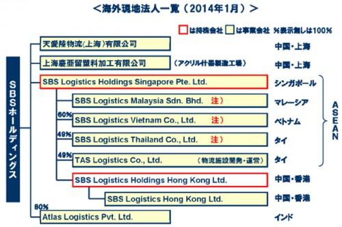 20140129sbshd 500x332 - SBSHD/ASEAN地域拠点整備