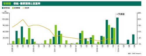 20140131cbre 500x192 - CBRE/首都圏の賃貸物流施設の年間需要面積は過去最高