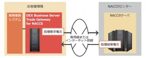 20140204canon 500x200 - キヤノンソフトウェア/NACCSに対応した貿易EDIシステムを発売