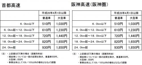 20140214kousoku 500x230 - 高速道路料金/消費税増税で、10円刻みで値上げ