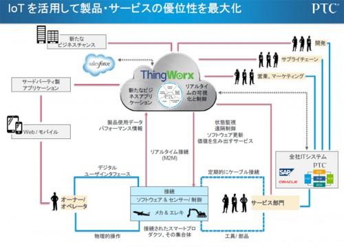 20140217ptc2 500x359 - PTC/ThingWorx社買収でIoTプラットフォーム提供
