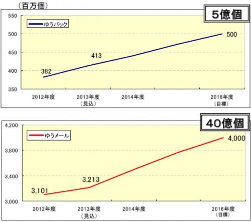 20140226yubin 500x442 - 日本郵便/2016年度のゆうパック5億個、ゆうメール40億個