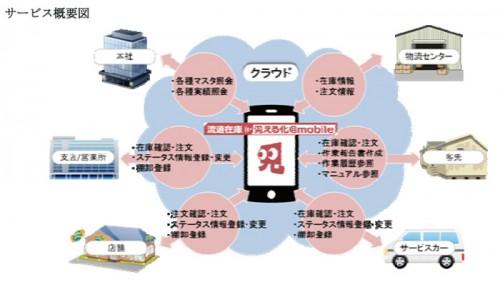 20140313yamato 500x282 - ヤマトシステム開発/スマホ、タブレットで在庫見える化ツール提供