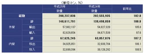 20140325nagoya 500x187 - 名古屋港/2013年の総取扱貨物量、12年連続全国1位