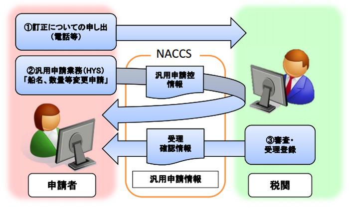 財務省/船積情報登録等の後でも、NACCS利用で変更可能に | LNEWS