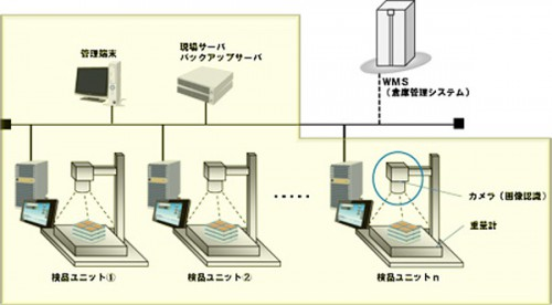 20140404yamatonec 500x276 - ヤマトHD、NEC/画像認識技術を活用した検品支援システム開発
