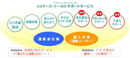 20140512yamato - ヤマトホームコンビニエンス/家財・家電のネットビジネスに本格対応
