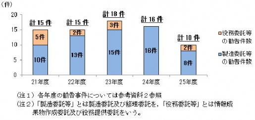 20140605koutori1 515x243 - 公取委/下請法違反の指導件数、過去最多