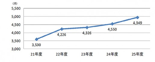 20140605koutori2 515x208 - 公取委/下請法違反の指導件数、過去最多