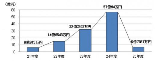 20140605koutori3 515x203 - 公取委/下請法違反の指導件数、過去最多